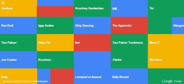 Google Trends Visualizer